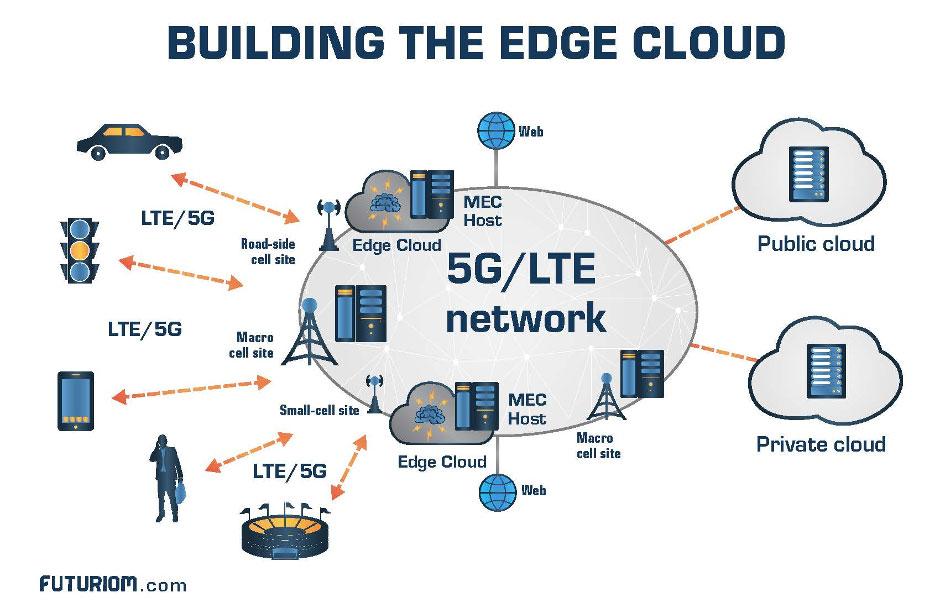 Figure 2 – The new Cloud Edge